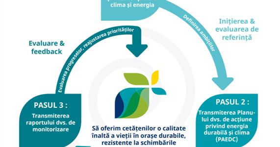 Piatra Neamţ şi Roman vor beneficia de tranziţia energetică